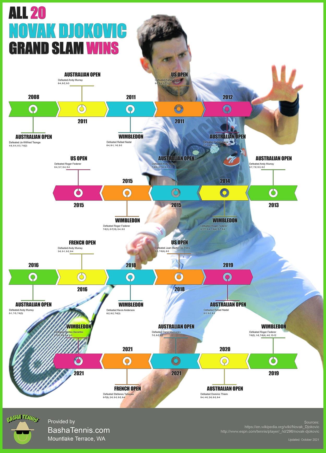 Infographic: Novak Djokovic Grand Slam Wins