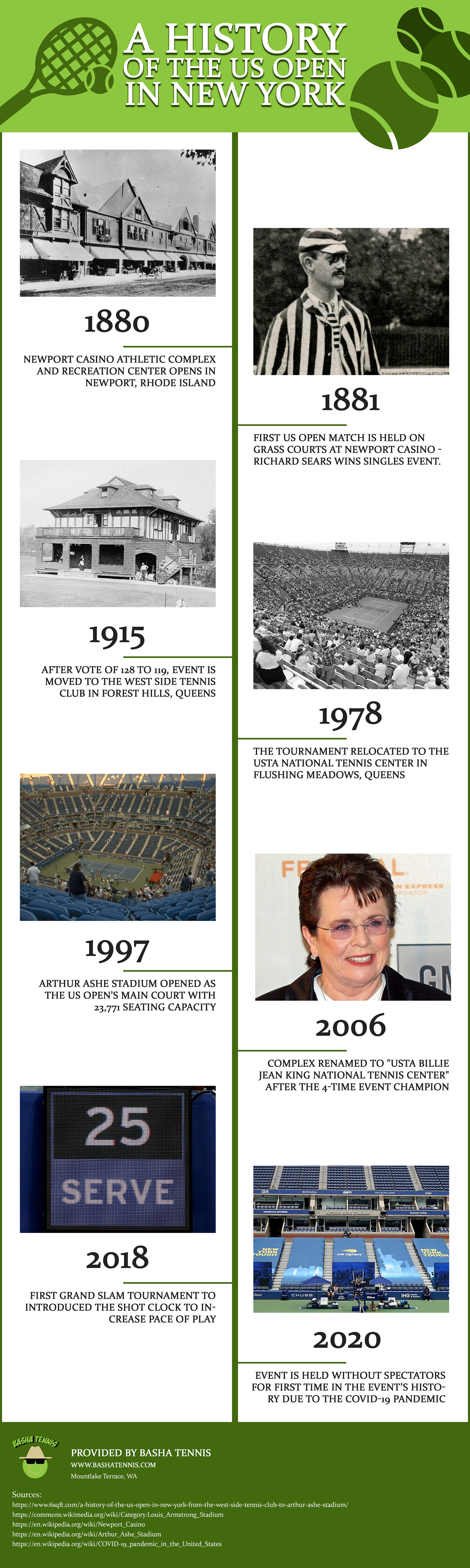 Infographic: History of the US Open in New York