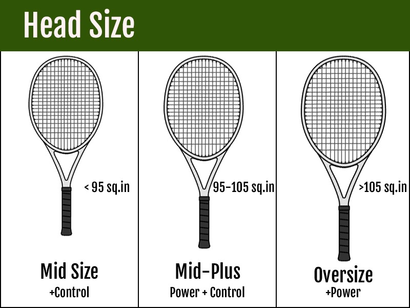 Tennis Racquet Head Sizes - Graphic